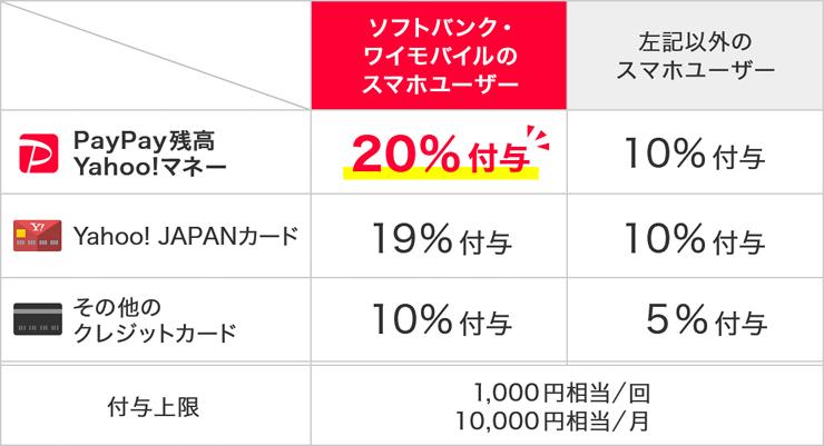ヤフオクドームの支払いはPayPay決済がお得!最大20%還元&開幕戦 ...